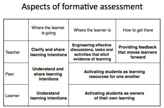 Wiliam SSAT Aspects of Formative Assessment