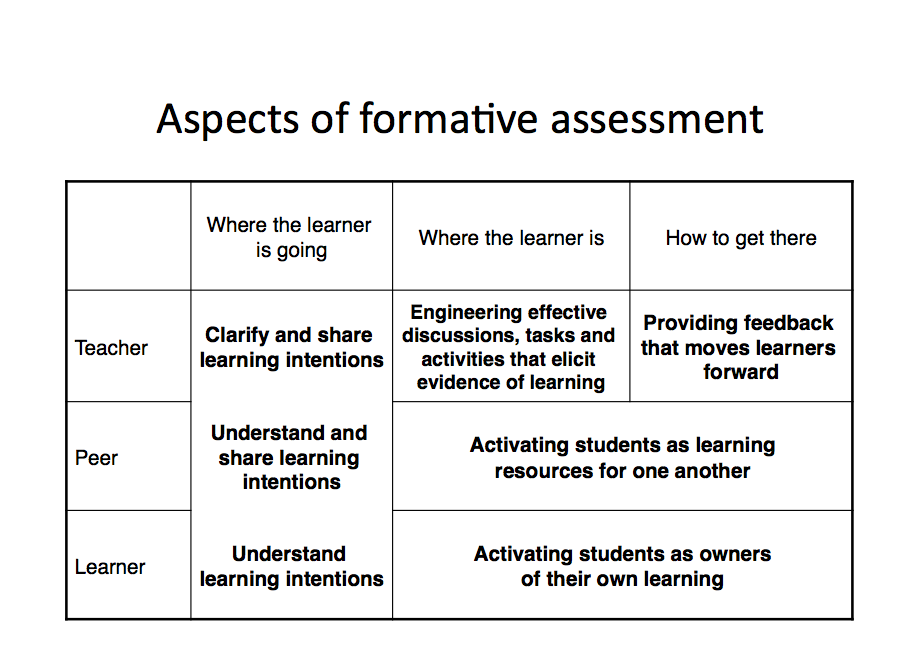 formative assessment activity essay Formative assessments:improving active learning and the teacher/student relationship 904 words - 4 pages the five articles presented common themes about unlike a summative assessment which measures student competency at the end of a unit, formative assessment is done daily.